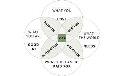 ikigai_diagram