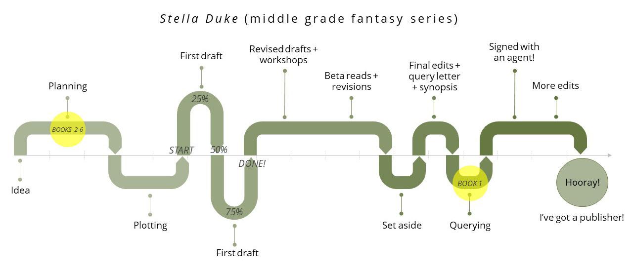 Stella Duke (middle grade fantasy series)